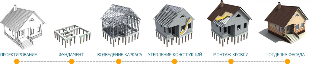 Этапы строительства дома из ЛСТК