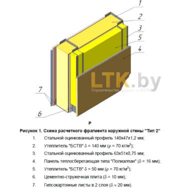 Схема обшивки наружной стены— Тип 2