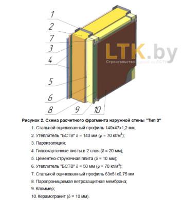 Схема обшивки наружной стены— Тип 3