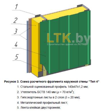 Схема обшивки наружной стены— Тип 4